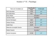 Lista Final Ordenada do Concurso - Técnico Especializado - Horário 16 - Psicólogo