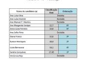 Lista Final Ordenada do Concurso - Técnico Especializado - Horário 19 - Psicólogo